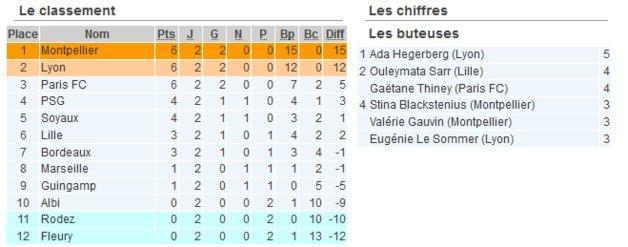 👉Résultat D1F : les féminines repartent de Rodez avec un point grâce à un but de Faustine Robert !