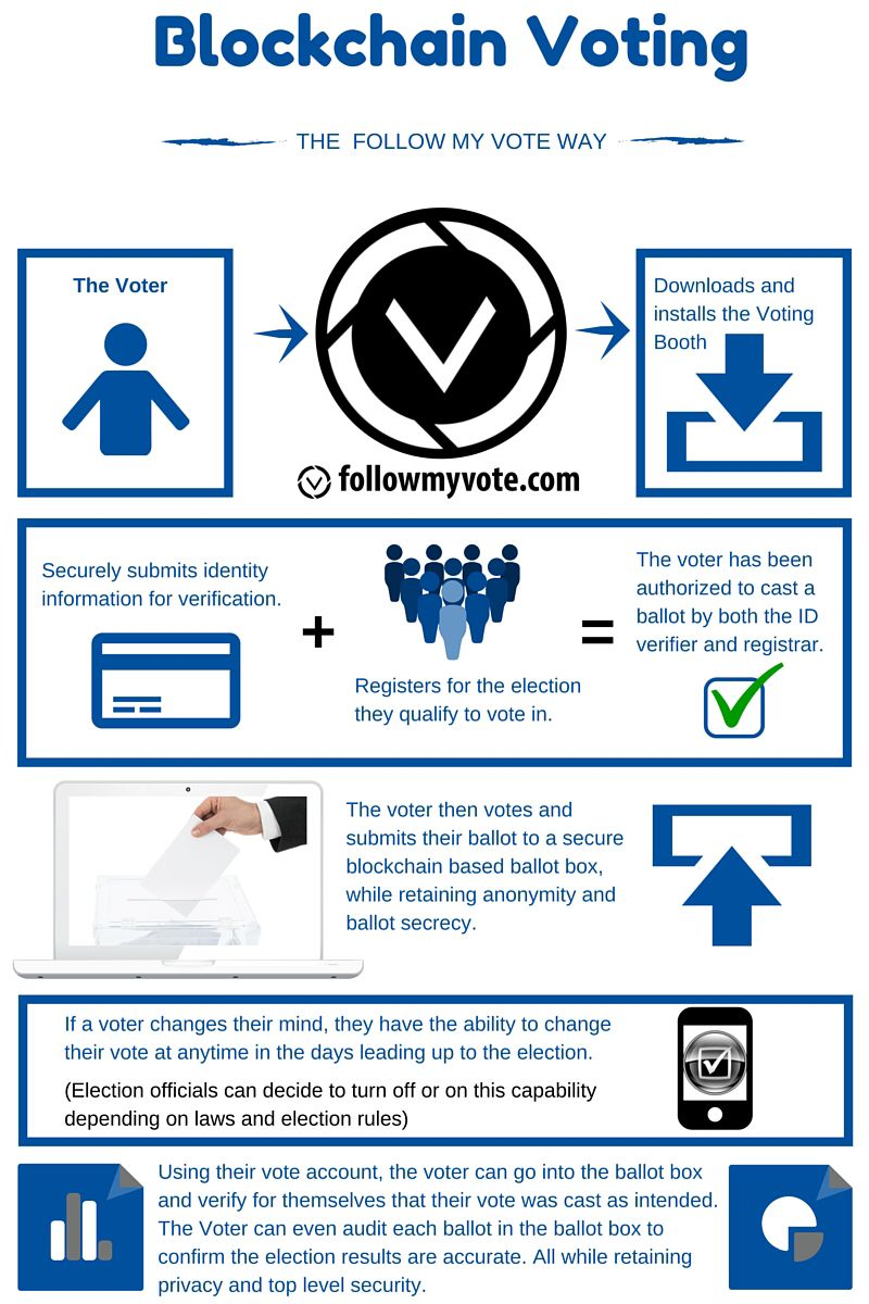 How can we use #Blockchain for #voting? {Infographic}  [@FollowMyVote] #CyberSecurity #infosec #startups #innovation #Security #govtech<br>http://pic.twitter.com/zKJQNbMGRK