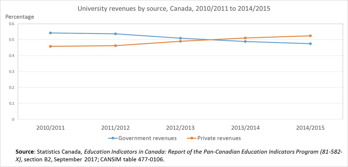 Private revenue became the main source of revenue for Canadian #universities in 2013/2014.  http:// ow.ly/cnmo30fm6G5  &nbsp;   #CdnPSE<br>http://pic.twitter.com/ROC1uPZJDR