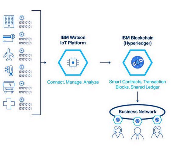 #IoT &amp; @IBMIoT : its integration with the #blockchain   http:// ibm.co/2fnMDLJ  &nbsp;   #fintech #infosec #CyberSecurity... by #codingbot1000<br>http://pic.twitter.com/UNfxv0N67u