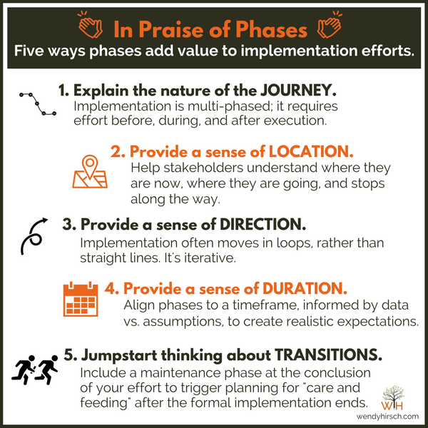 My latest: Five reasons why phases are an essential #implementation tool &amp; expert tips on how to use them.  https:// buff.ly/2hnvouF  &nbsp;   #change<br>http://pic.twitter.com/zBhphq9XQ0