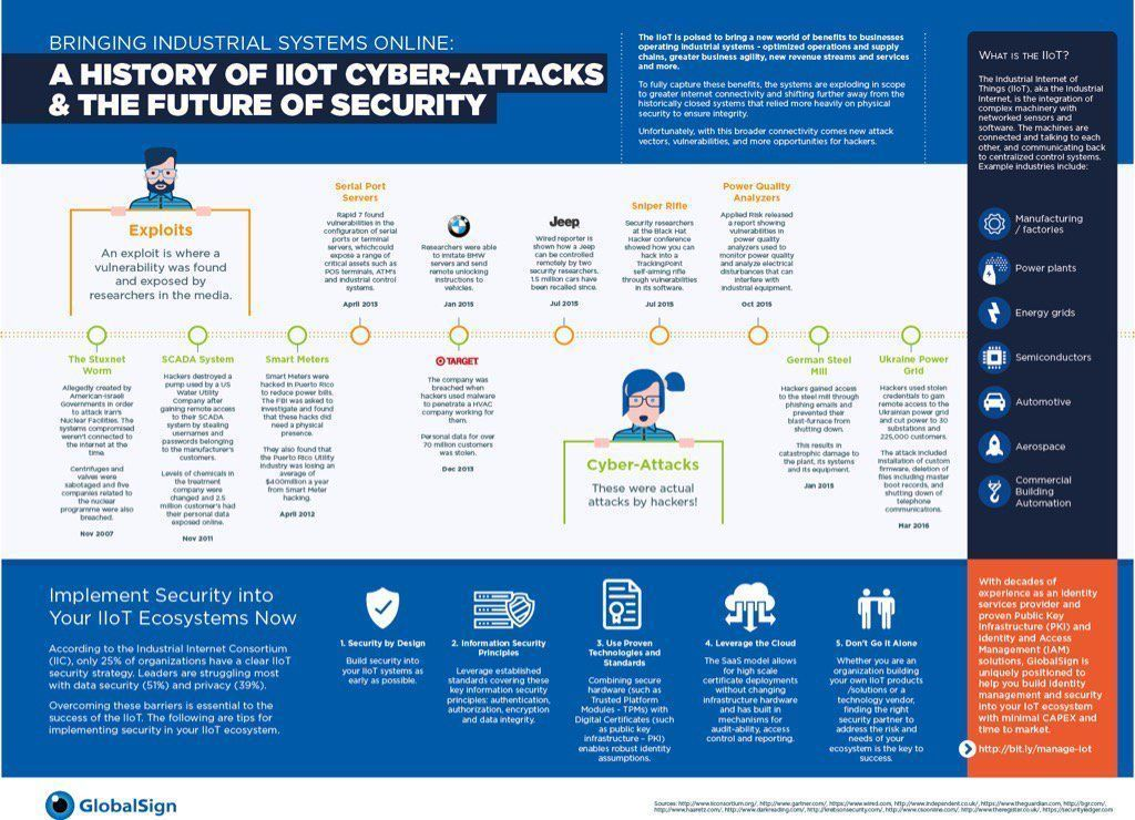 History of #IIoT #cyberattacks. {Infographic} #InfoSec #CyberSecurity #ioTsecurity #Industry40 #Cloud #DigitalTransformation via @Fisher85M<br>http://pic.twitter.com/thNVRzGwKL