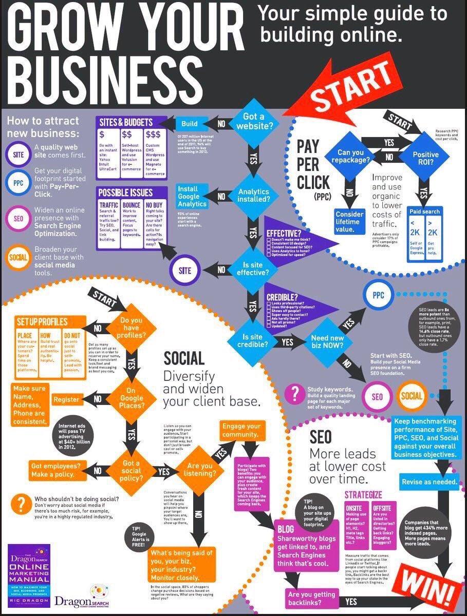 #Startups: How to Grow your #Business #GrowthHacking #DigitalMarketing #ContentMarketing #SEO #MakeYourOwnLane #Mpgvip<br>http://pic.twitter.com/hdgfQyDANu