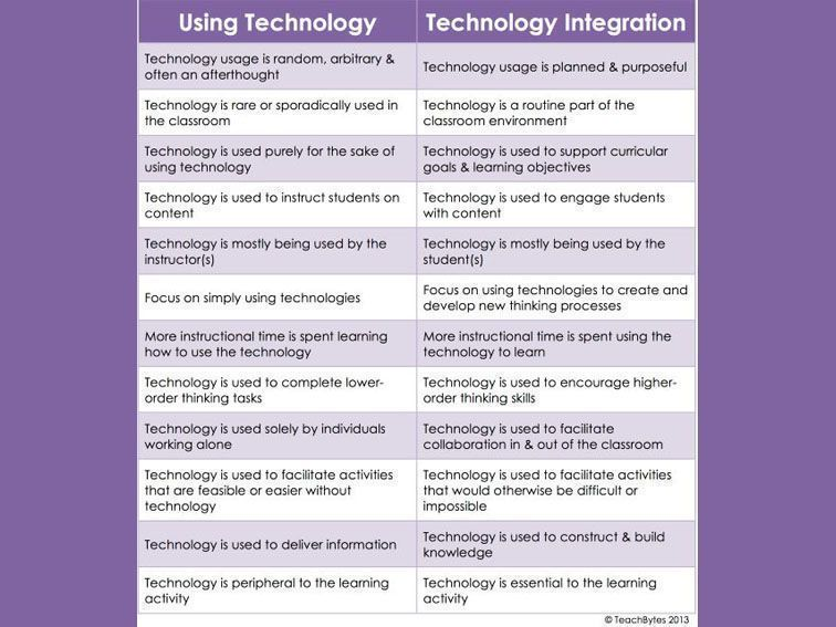 The Difference Between Technology Use And Technology Integration  https:// buff.ly/2xhECz1  &nbsp;   #edtech <br>http://pic.twitter.com/LFMsrBcNin