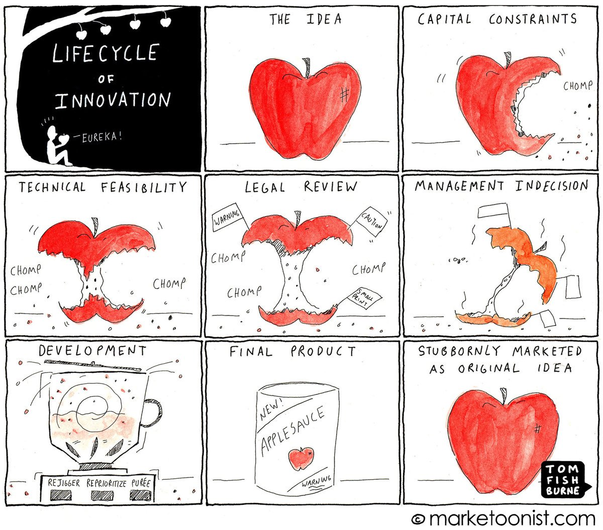 The lifecycle of #innovation may get caught in the gap between strategy and execution. #leadership #CEO #CIO #designthink<br>http://pic.twitter.com/yCyIZkAQ2V