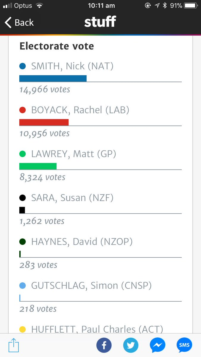 Nelson results, where more voters voted for Labour or Greens but National won, shows the pitfalls of non-preferential voting #nzpol  <br>http://pic.twitter.com/MB6hAp6E9l