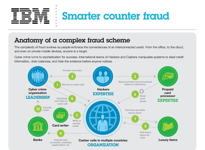 Anatomy of a complex #fraud scheme {Infographic} #CyberSecurity #infosec #Hackers #fintech #cybercrime #banking #Security #education<br>http://pic.twitter.com/JTVGIZfBMR