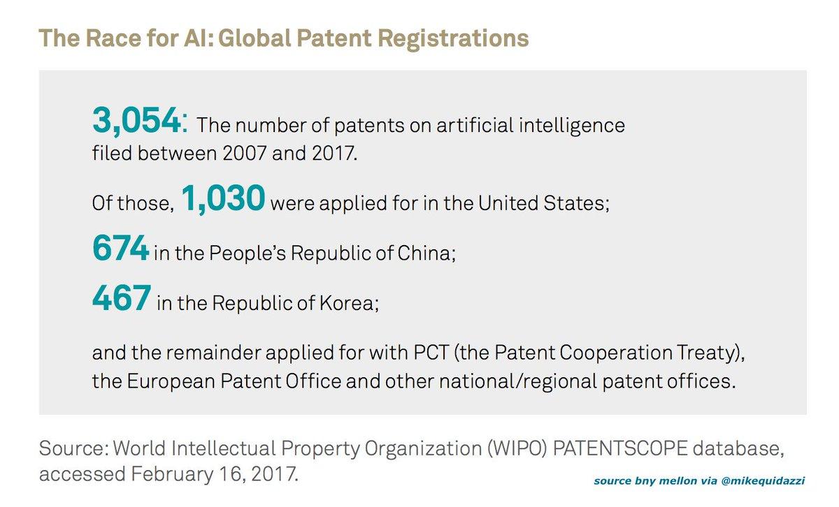 #AI: 3054 #patents on #ArtificialIntelligence filed since 2007. #MachineLearning #DeepLearning #NLP #VirtualAssistant #Autonomousvehicles<br>http://pic.twitter.com/ZcHzoBtPc1