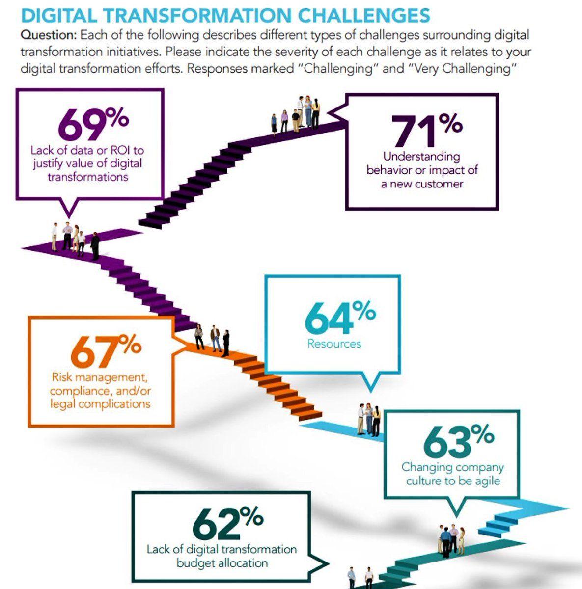 #DigitalTransformation challenges #startups #SMM #IoT #BigData #blockchain #CIO #iIoT #ioE #innovation @ipfconline1<br>http://pic.twitter.com/Li3rBZ6cLr