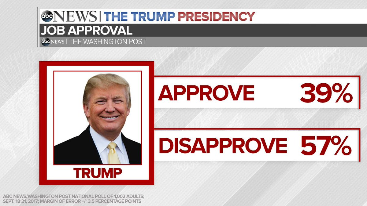 JUST IN: 39% approve of Pres. Trump, lowest rating for any president at eight months in office dating back 71 years https://t.co/ep3FGpSlrz