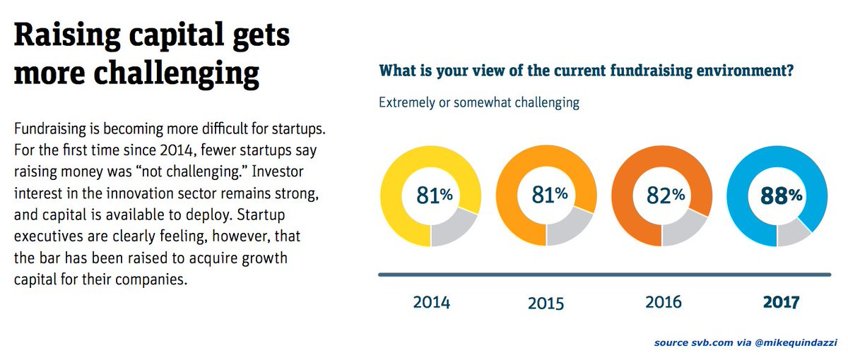 88% of #startups say raising #venturecapital in 2017 is challenging. #ai #fintech #saas #cloud  http:// bit.ly/2xp44Sl  &nbsp;   via @svb_financial<br>http://pic.twitter.com/l1pBl5Q7ri