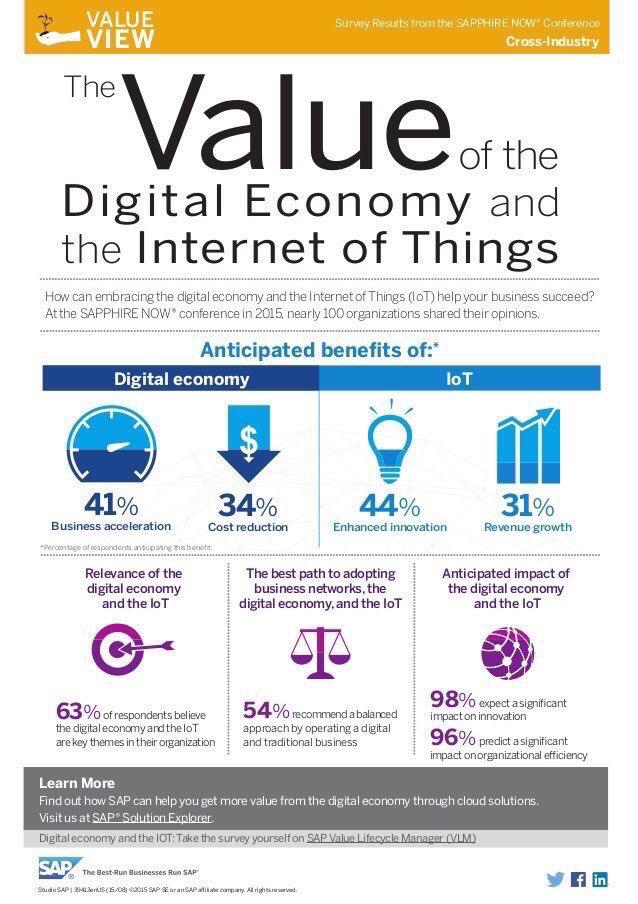 What&#39;s the value of #DigitalEconomy? #Cloud #StartUp #AI #IoT #Fintech #BigData #BIM #Deeplearning #Mpgvip #SEO #DigitalTransformation #CIO<br>http://pic.twitter.com/895Oq6HgIX