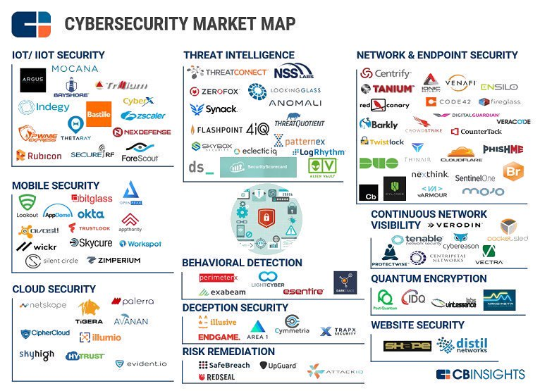 #CyberSecurity Market Map #IoT #IIoT #mobile #cloudsec2017 #cloud #threatintel #websecurity #technology #tech #MobileSecurity @Shirastweet<br>http://pic.twitter.com/VZln9rTxWt
