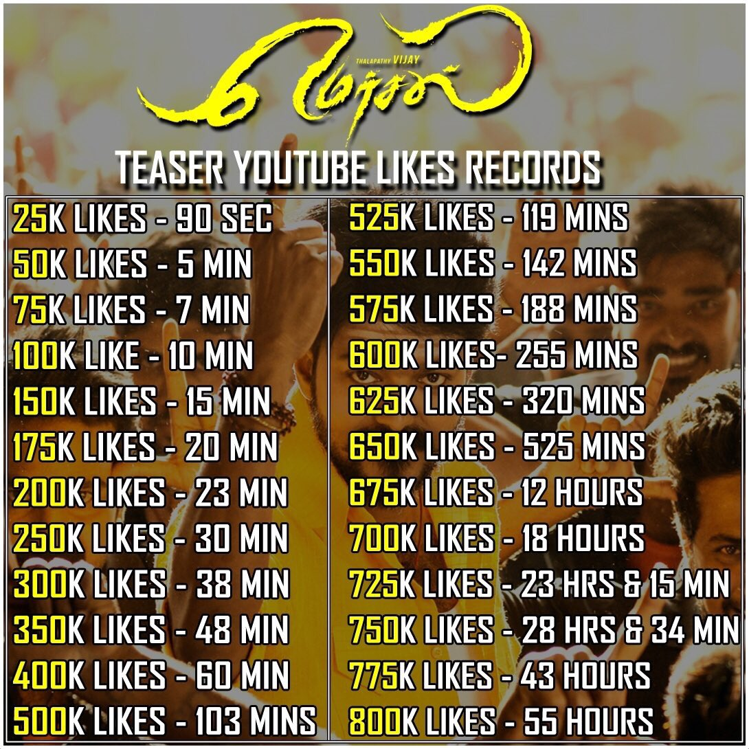 How HUGE is this  Verithanam #Thalapathy Fans  Likes speed  1M coming Soon     https:// youtu.be/gQDo5QuZTaw  &nbsp;    #MersalTeaserHits800KLikes<br>http://pic.twitter.com/eDojj2QnFo