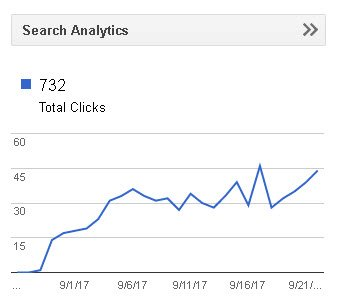 New Business Launch by #SEO Specialist: #LocalSEO → First 3 Weeks: 1,885 unique phrases in Google 66 #1 290 top 10 31 clicks a day 7 SALES! <br>http://pic.twitter.com/DIdirNn0c6