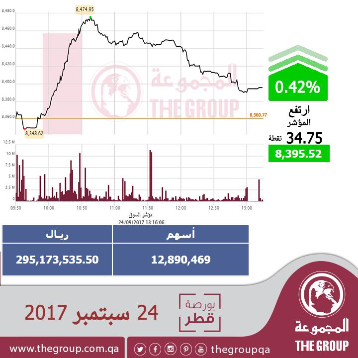 الاسهم القطرية Qatarstocks Twitter