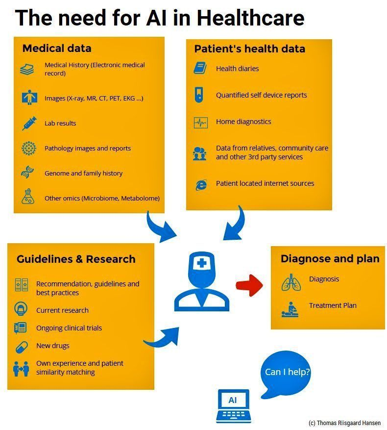 Why do we need #AI in #Healthcare? #BigData #IoT #Dataviz #Blockchain #fintech #ML #startup #DL #HealthTech  MT @evankirstel @Fisher85M<br>http://pic.twitter.com/5KZ245XNEk