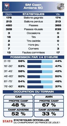 [7e journée de L1] SM Caen 1-0 Amiens SC - Page 2 DKeJ0pBXcAAMFsj