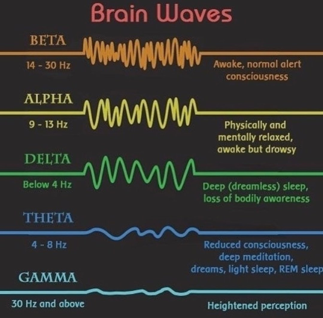 Brain Waves #Wavelength #frequency #universe #conscious #perception changes according to frequency of our environment It can be manipulated<br>http://pic.twitter.com/82eZpgIGU6