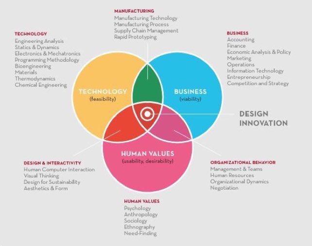 3 pillars of #Innovation!  #DigitalTransformation #DigitalMarketing #Marketing #SMM #StartUp #IoT #BigData #GrowthHacking @ComendadorMBF<br>http://pic.twitter.com/6AYdBV7qU4