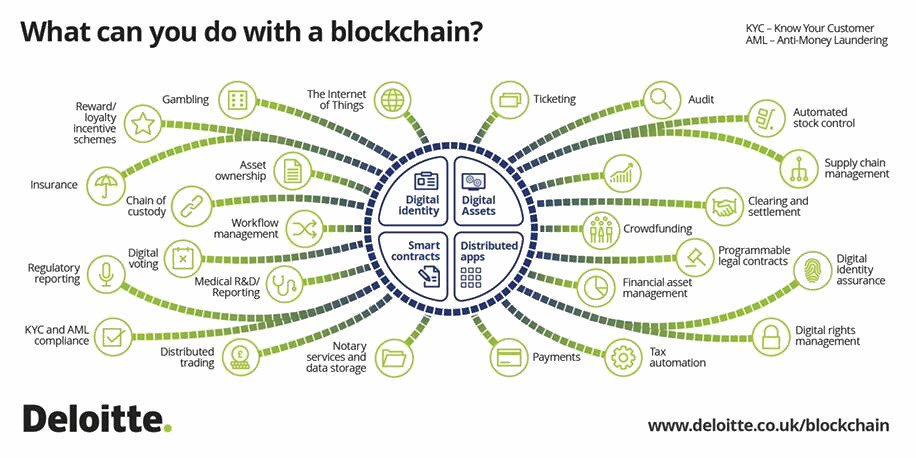 What Can You Do With #Blockchain!  #Fintech #Bitcoin #Etherum #Smartdata #IoT #IIoT #Infosec #Privacy #Bigdata @DeloitteUK via @ipfconline1<br>http://pic.twitter.com/idvRPzsBB3