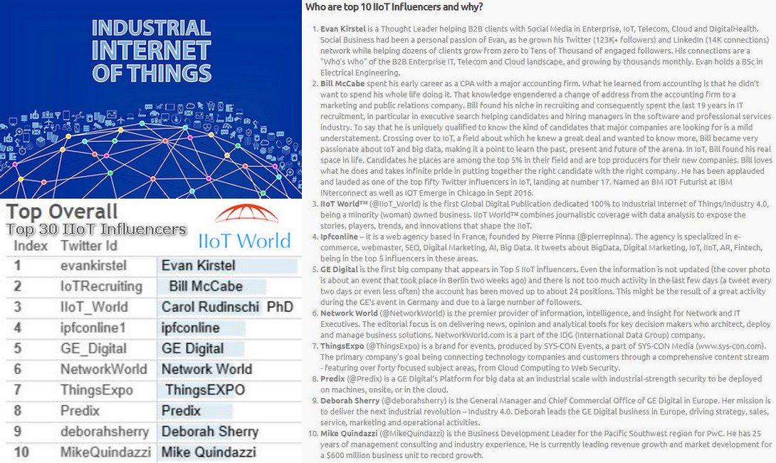 Top #IIoT Influencers  https:// buff.ly/2eRV0vJ  &nbsp;    by @rightrelevance 1 @evankirstel 2 @IoTRecruiting 3 @IIoT_World 4 @ipfconline1 5 @GE_Digital<br>http://pic.twitter.com/OEgvNNiygW