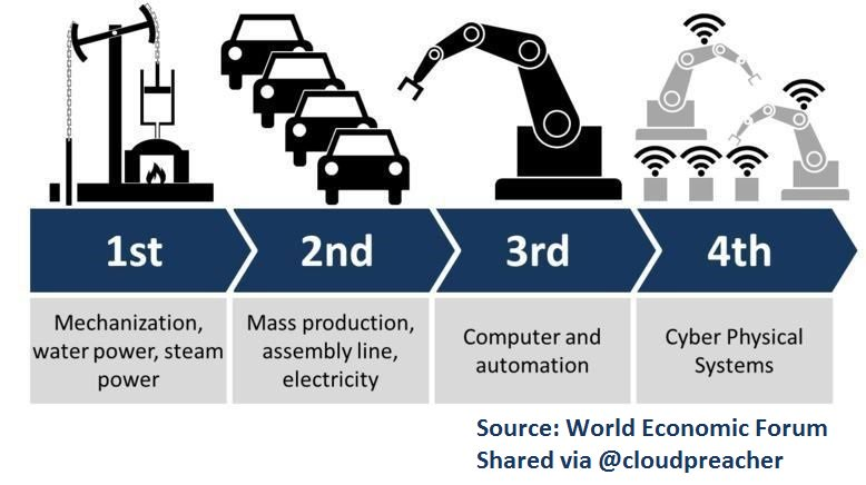OPINION: #Robots have been taking our jobs for 50 years: Why do we worry now?    http:// wef.ch/2jfe6QQ  &nbsp;   @wef @drlindekilde #Industry40 #IoT <br>http://pic.twitter.com/0LoqoB6nDC