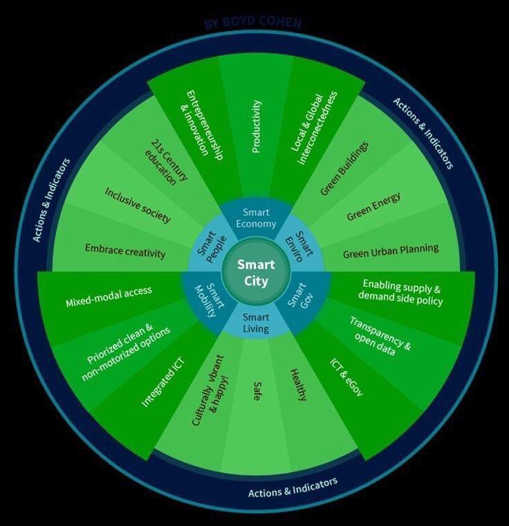 360° View of a #SmartCity  #IoT #M2M #innovation #MachineLearning #CyberSecurity #fintech #CX #4I #IIoT #sensors #infosec<br>http://pic.twitter.com/4KEkLZYL7x