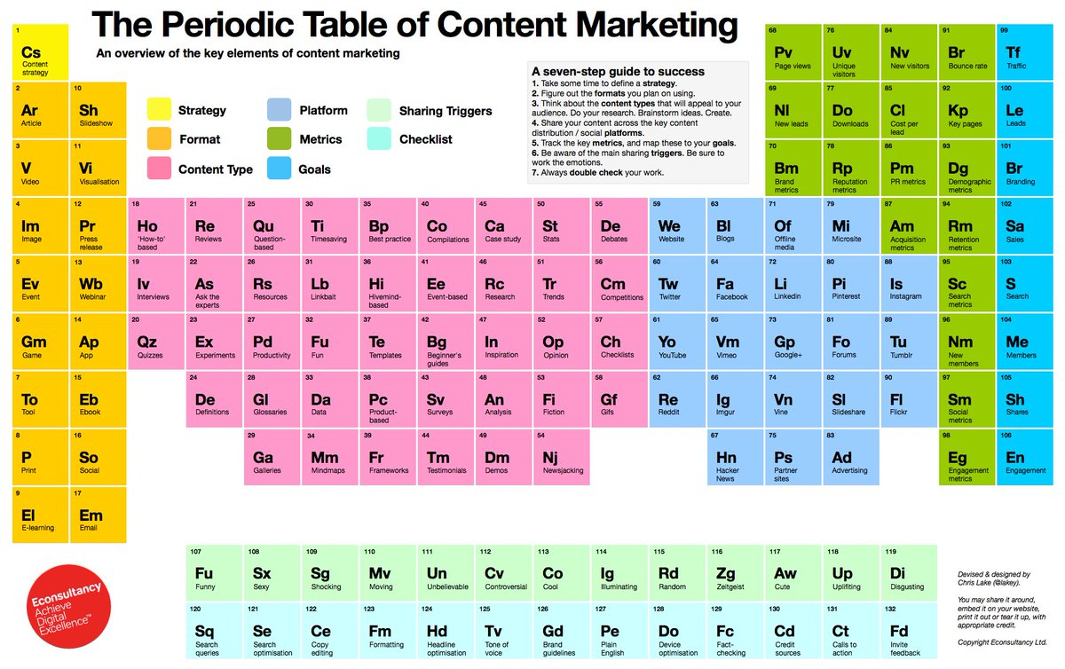 Its elemental periodic table choice image periodic table images startuptalky on twitter periodic table of content marketing startuptalky on twitter periodic table of content marketing gamestrikefo Images
