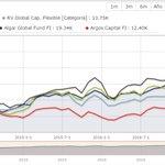 Mañana en el blog análisis de las carteras de 4 fondos globales 🇪🇸🔝: @AlgarGlobalFund, @Truevalue_FI , @ValentumFI y #argoscapital