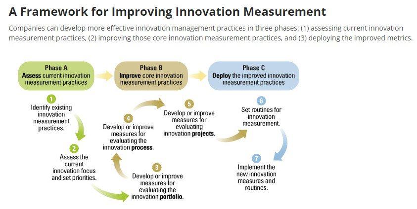 Creating Better #Innovation Measurement Practices #CEO #startup #fintech #defstar5 #makeyourownlane #Mpgvip  http:// sloanreview.mit.edu/article/creati ng-better-innovation-measurement-practices/?social_token=e2873e83e88ff10d318f776ca08e87cc&amp;utm_source=twitter&amp;utm_medium=social&amp;utm_campaign=sm-direct &nbsp; …  @mitsmr<br>http://pic.twitter.com/AZjvlet4xr