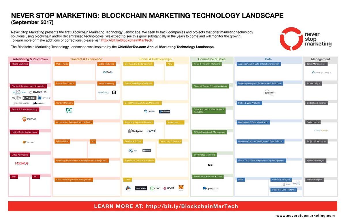 #Blockchain #Marketing Landscape   https://www. neverstopmarketing.com/wp-content/upl oads/2017/09/NSM-Blockchain-Marketing-Tech-Landscape_Sept-2017-final.jpg?utm_content=buffer18d69&amp;utm_medium=social&amp;utm_source=twitter.com&amp;utm_campaign=buffer &nbsp; …   #IoT #DigitalMarketing #GrowthHacking #MakeYourOwnLane #defstar5 #SEO #Tech #CEO <br>http://pic.twitter.com/KckBtN7rhX