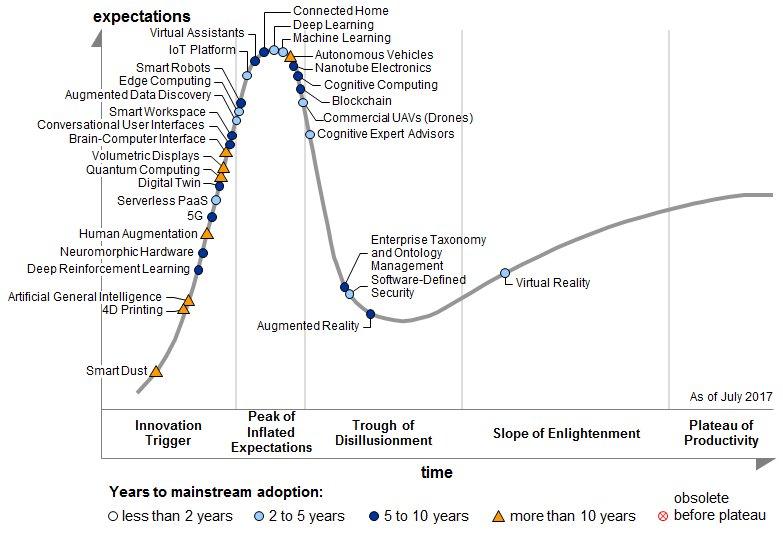 Marketing tech meets #AI  Chart Gartner  #MachineLearning #DeepLearning #BigData #Marketing #ML #DL #Martech #tech   https:// martechexec.com/article/the-im pact-of-ai-on-modern-marketing.html &nbsp; … <br>http://pic.twitter.com/crhYhn3h34