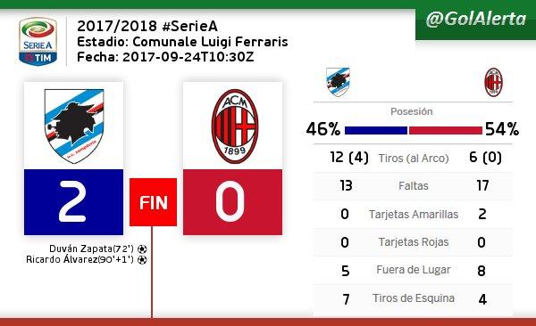 #SerieA  | FIN del Partido #Sampdoria  #Milan       #GOLES (72) ZAPATA, (90+1) ALVAREZ<br>http://pic.twitter.com/1fwMnu9fRI