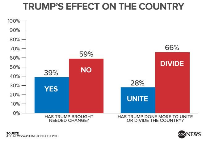 Trump seen by most Americans as doing more to divide than unite country (POLL): https://t.co/j8os7VIQGF