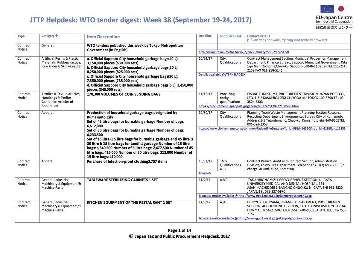 #WTO #tenders in #Japan for #SME  Sept 19-24  https:// goo.gl/oAEuN9  &nbsp;    @EEN_EU @EU_Growth #public #procurement #opportunities #Tokyo2020<br>http://pic.twitter.com/eHjQlQGjBR
