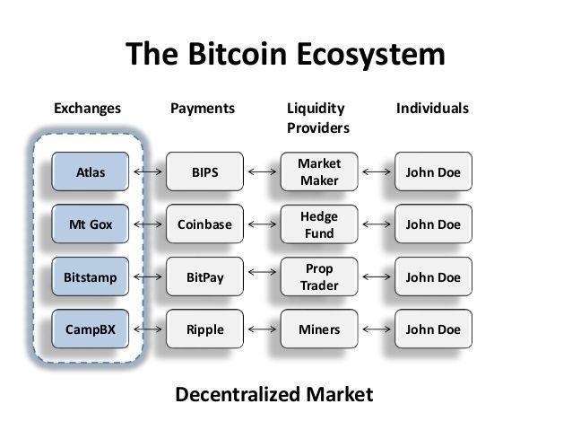 The #Bitcoin Ecosystem #Infographic #Blockchain #ContentMarketing #GrowthHacking #SMM #Mpgvip #defstar5 #Makeyourownlane #Socialmedia #spdc<br>http://pic.twitter.com/sm9DfyOzdL