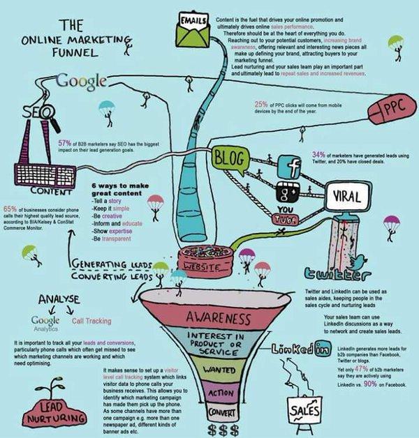 The #Onlinemarketing Funnel #DigitalMarketing #GrowthHacking #ContentMarketing #SMM #Blog #PPC #Emailmarketing #SEO #Socialmedia #Mktg #SPDC<br>http://pic.twitter.com/8sah7KVDEq