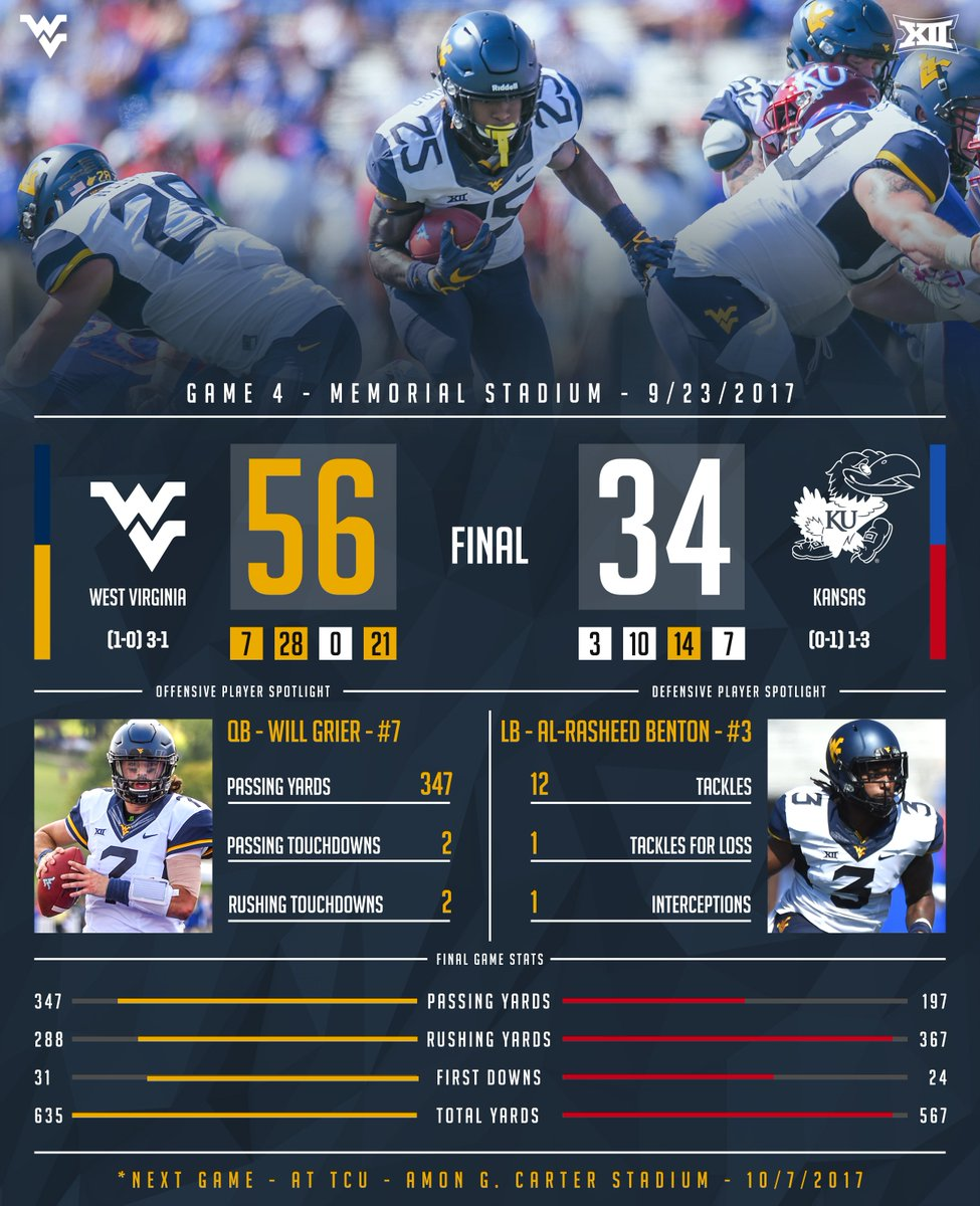 GAME 4 - Recap Graphic Spotlighting players @JuiceBenton and @willgrier_   #WVU | #HailWV<br>http://pic.twitter.com/8auFDNELqa