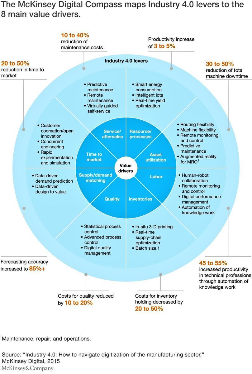 The drivers towards #Industry40 #CEO #CIO #IoT #IoE #DigitalTransformation #Tech #DX #manufacturing via @evankirstel<br>http://pic.twitter.com/uUdwRse07p