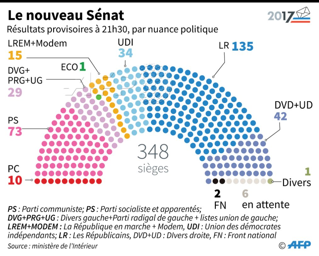 Le nouveau Sénat #AFP par @AFPgraphics h...