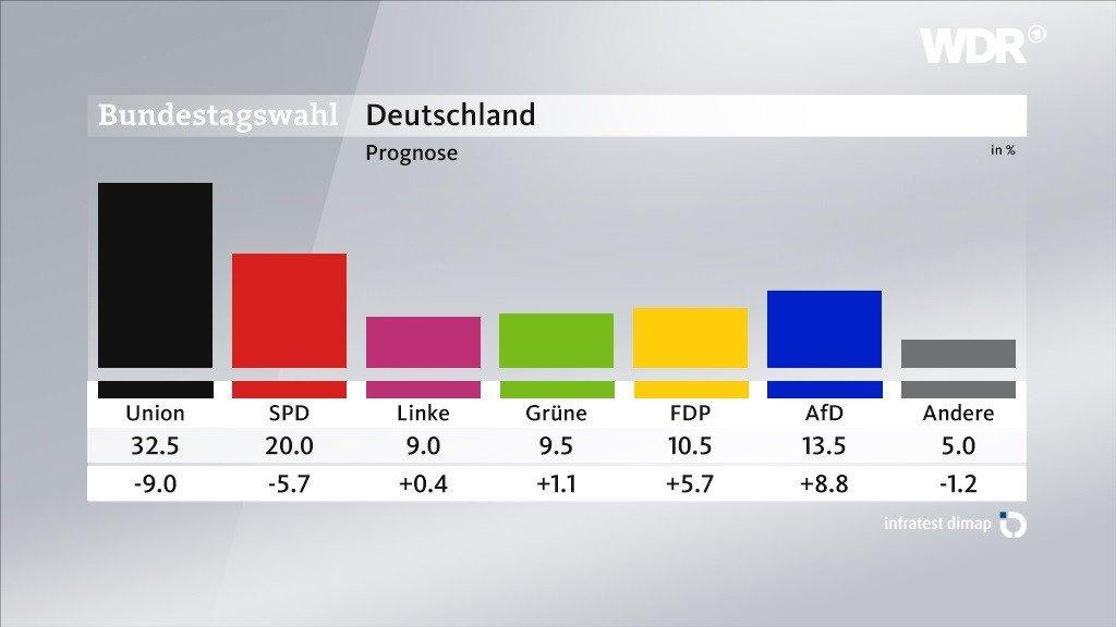 #BTW17 Deutschland hat gewählt – die Prognose von 18 Uhr: 6 Parteien im Bundestag, Union und SPD haben massiv verloren. AfD wird Dritte.