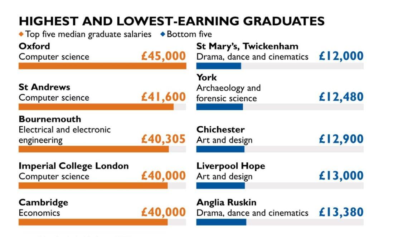 thesundaytimes oxford uni computer scientists are highest paid grads 45k median salary 6months after graduation httpsgoogl1kvjzm pictwittercom