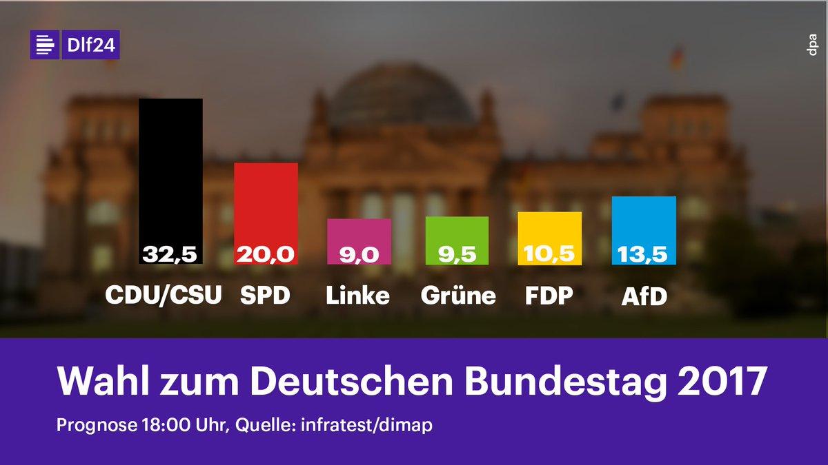 Prognose zur #btw17 18 Uhr CDU/CSU 32,5% SPD 20,0% Linke 9,0% Grüne 9,5% FDP 10,5% AfD 13,5% (Infratest/dimap)