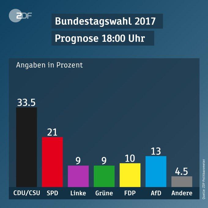 Выборы в Германии: Экзитполы