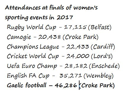 Incredible attendance at Croke Park for @LadiesFootball finals. Just to put it in some perspective . . .  That is #SeriousSupport