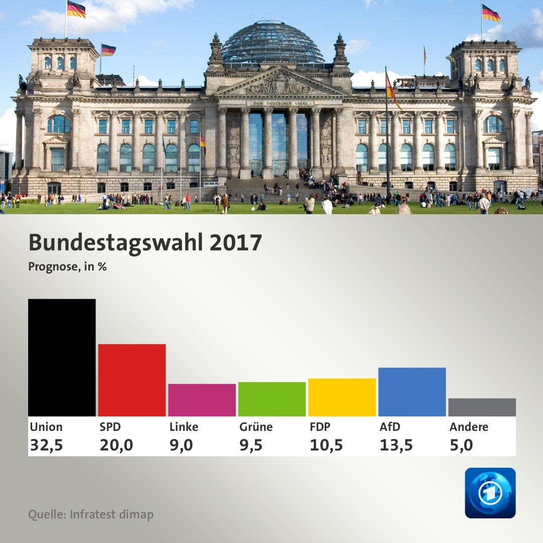 Starke Verluste für die Union, die SPD weiter schwach, AfD dritte Kraft.   #btw17