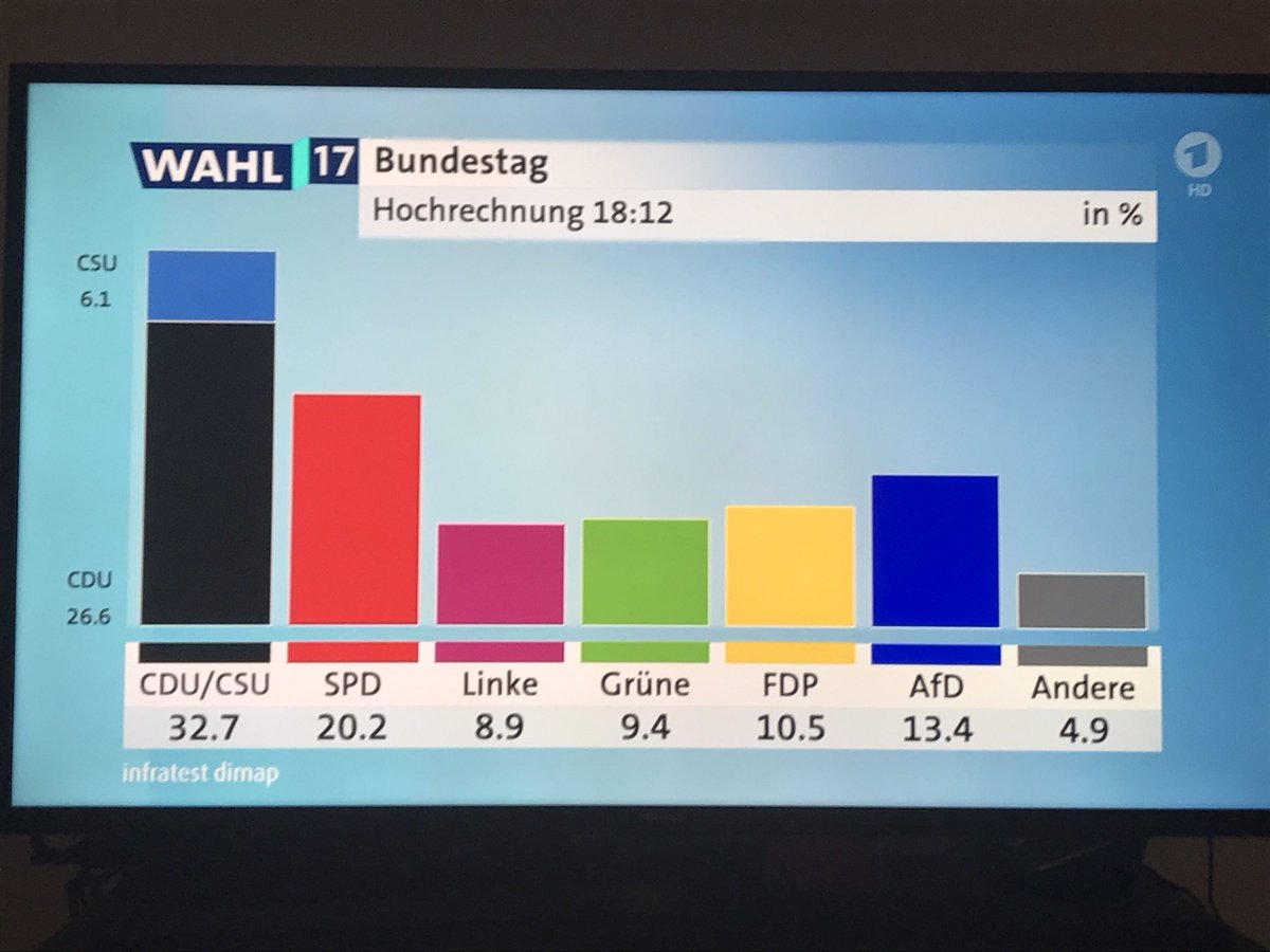 First projections now available.  #breaking  #btw17 #Bundestagswahl17...