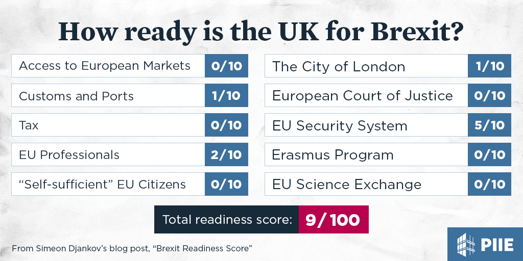 How ready is the UK for Brexit? Here's the score so far. https://t.co/NTIuGWV6Zm https://t.co/TyEwIPYUOP