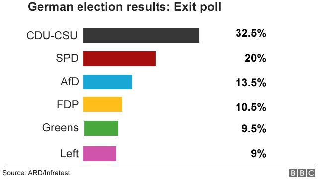Germany election: Angela Merkel wins fourth term, exit polls say https...